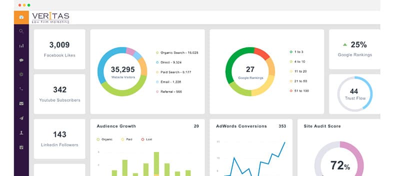 Law Firm Website Analytics Reporting | Lead Tracking & ROI Reporting